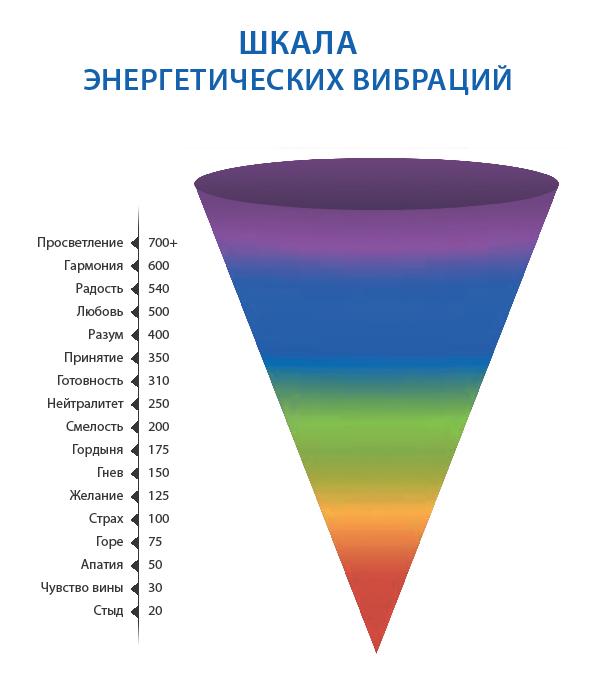 Шкала-энергетических-вибраций